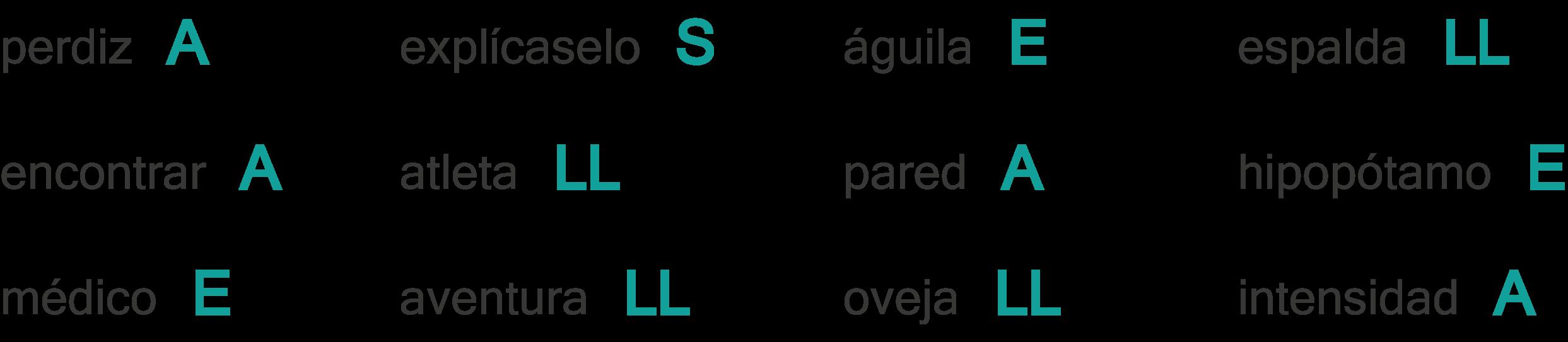 Tipos de palabras según su acentuación